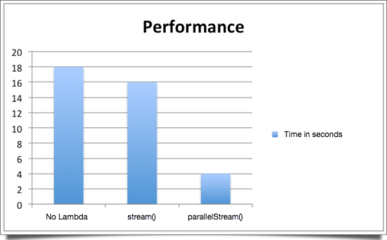 performance-lambda2